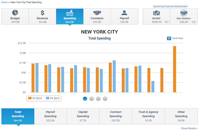A screenshot of New York City's website, which lets residents easily track spending and revenue.