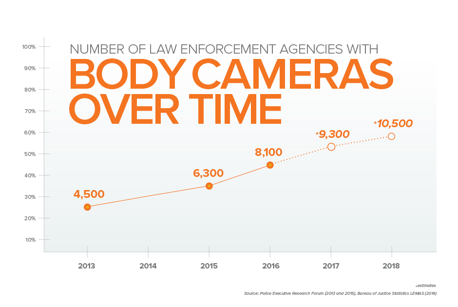 Body camera adoption over time