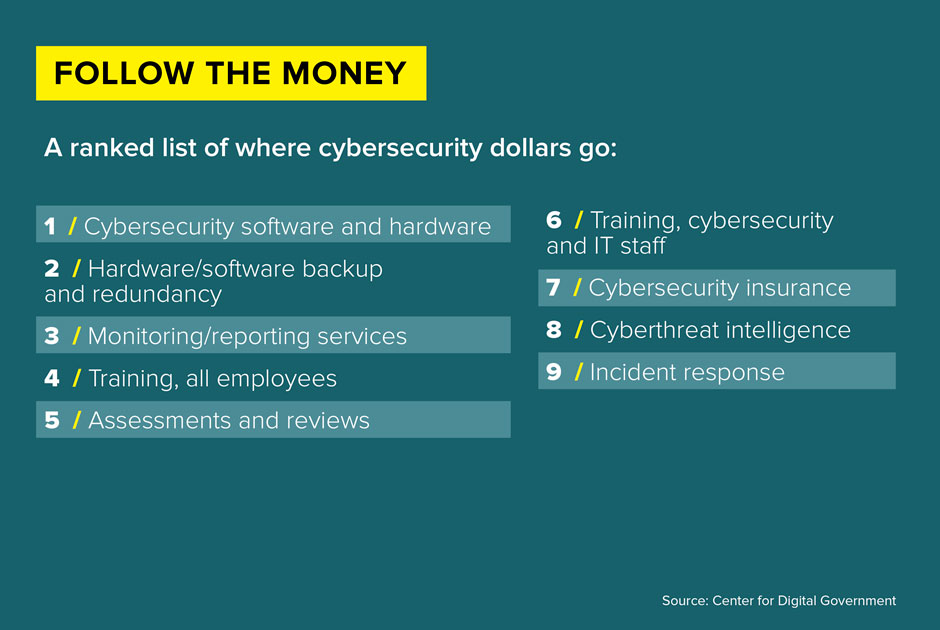 Cybersecurity+infographic+slide+3