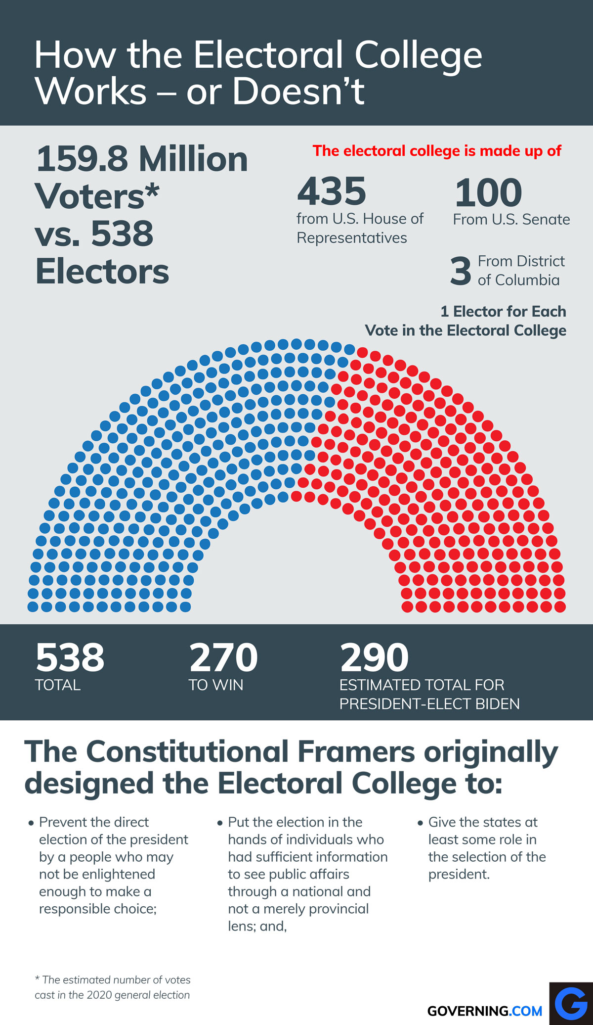 An+infographic+on+the+electoral+college