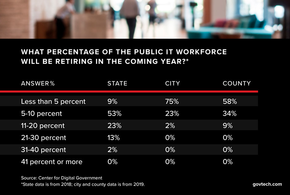 chart+of+percentage+of+the+public+IT+workforce+that+will+be+retiring+int+he+coming+year