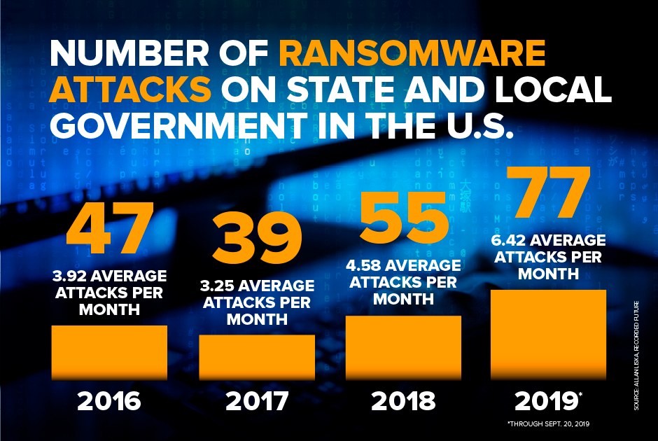 Ransomware attacks against state and local government