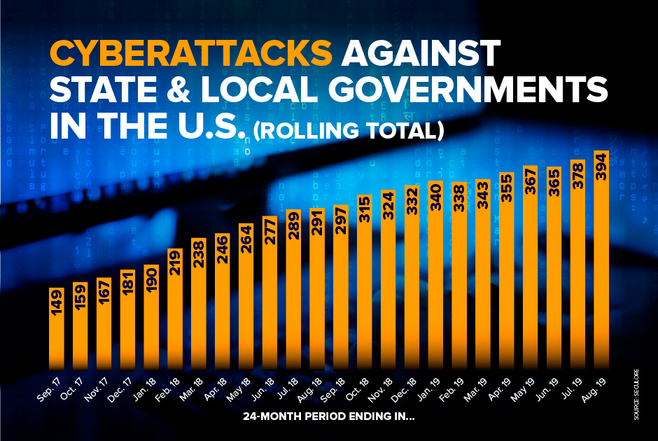 Cyberattacks+against+state+and+local+government%2C+24-month+rolling+average