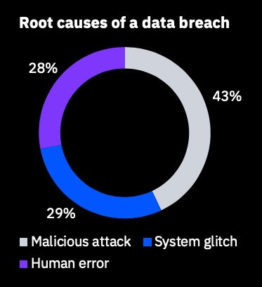 Root+causes+of+public+sector+data+breaches%2C+2020