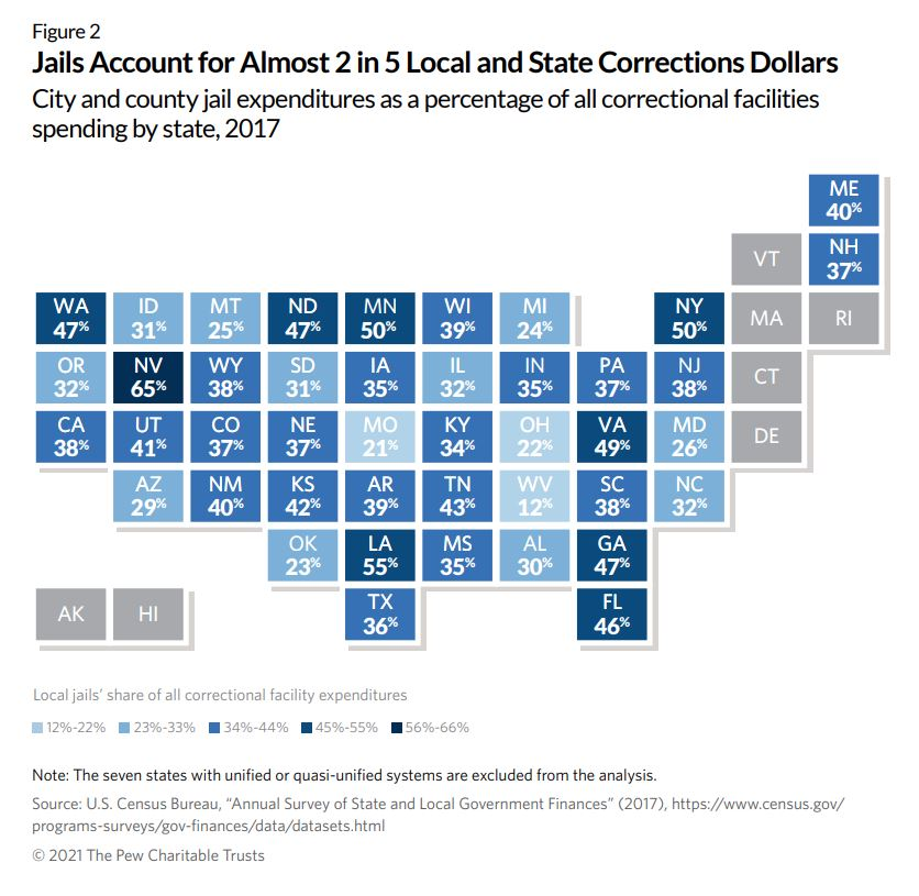 graph+of+jail+spending+in+comparison+to+state+and+local+corrections+dollars