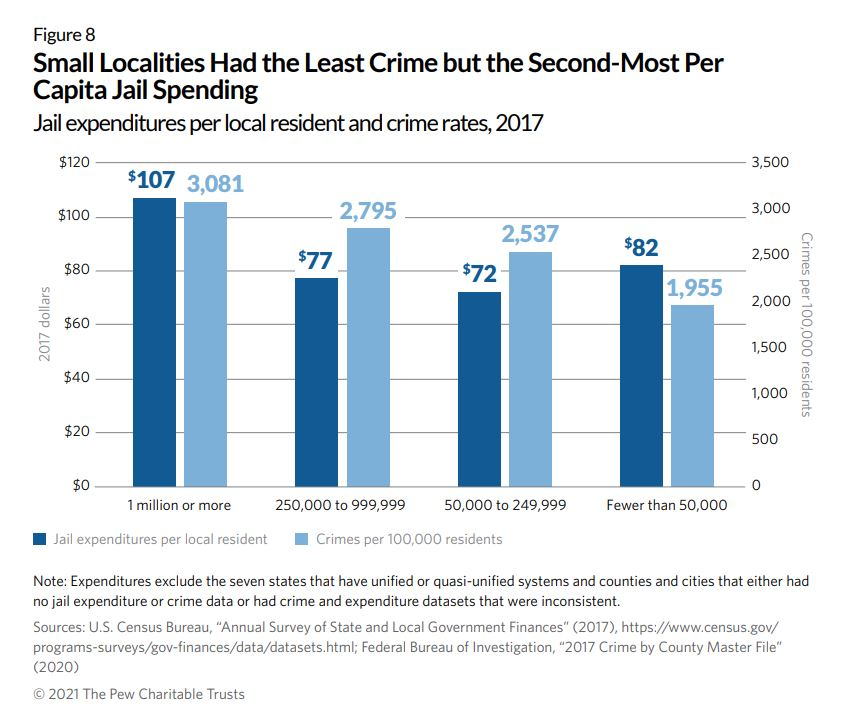 graph+of+jail+expenditures+per+local+resident+and+crime+rates%2C+2017