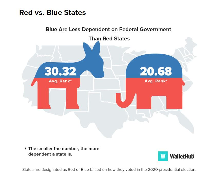 A+graphic+that+reveals+that+Democratic+states+are+less+dependent+on+federal+government+than+Republican+ones+with+pictures+of+political+party+donkey+and+elephant