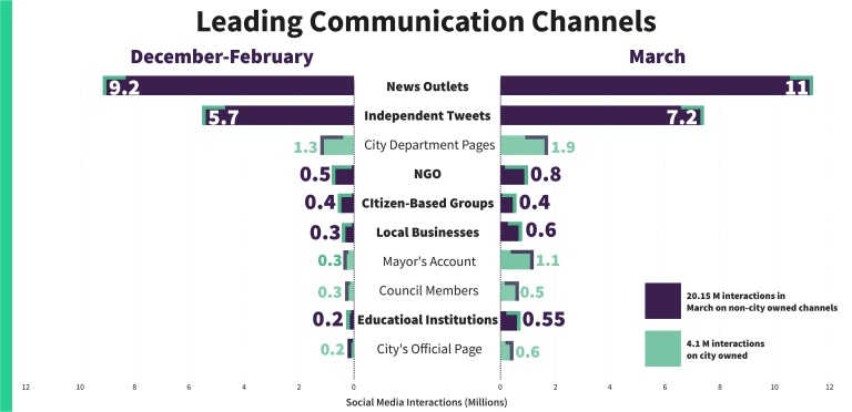 ZenCity+statistics+on+COVID-19+changes+in+social+engagement